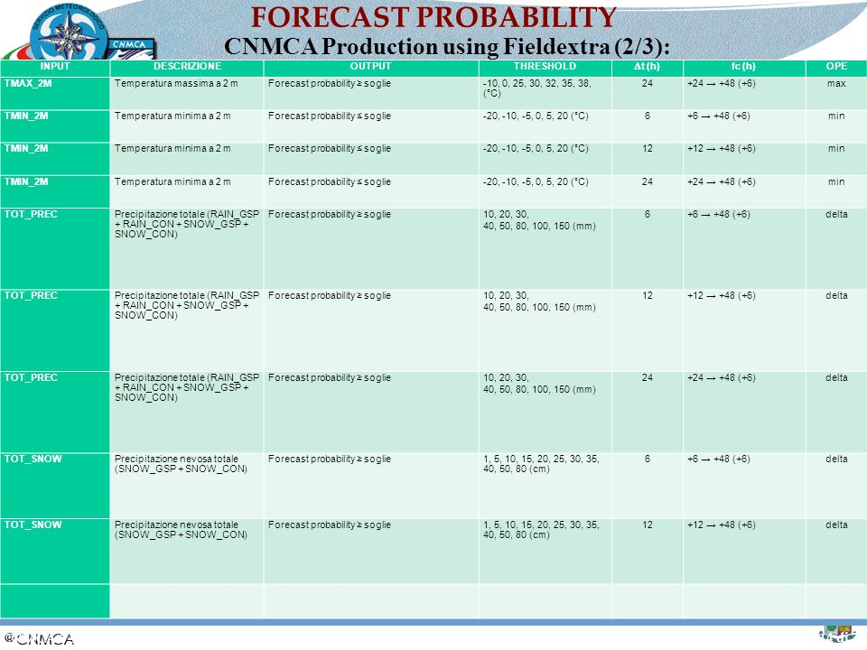 CNMCA Production using Fieldextra (2/3):