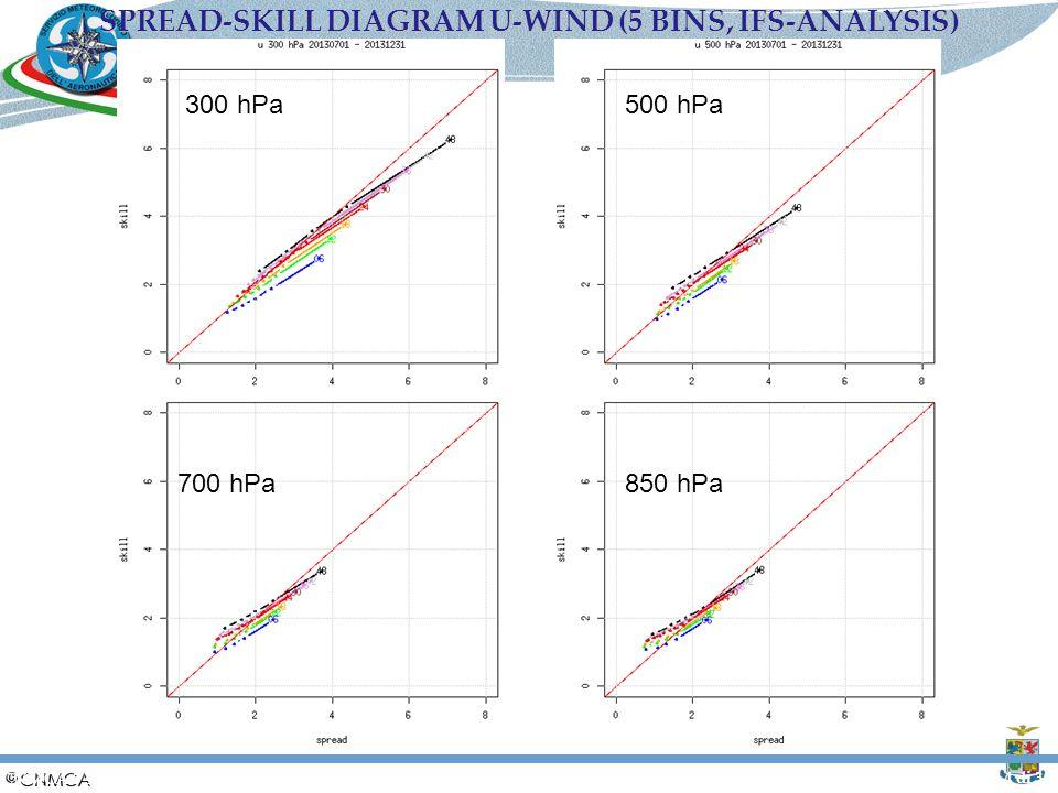 SPREAD-SKILL DIAGRAM U-WIND (5 BINS, IFS-ANALYSIS)