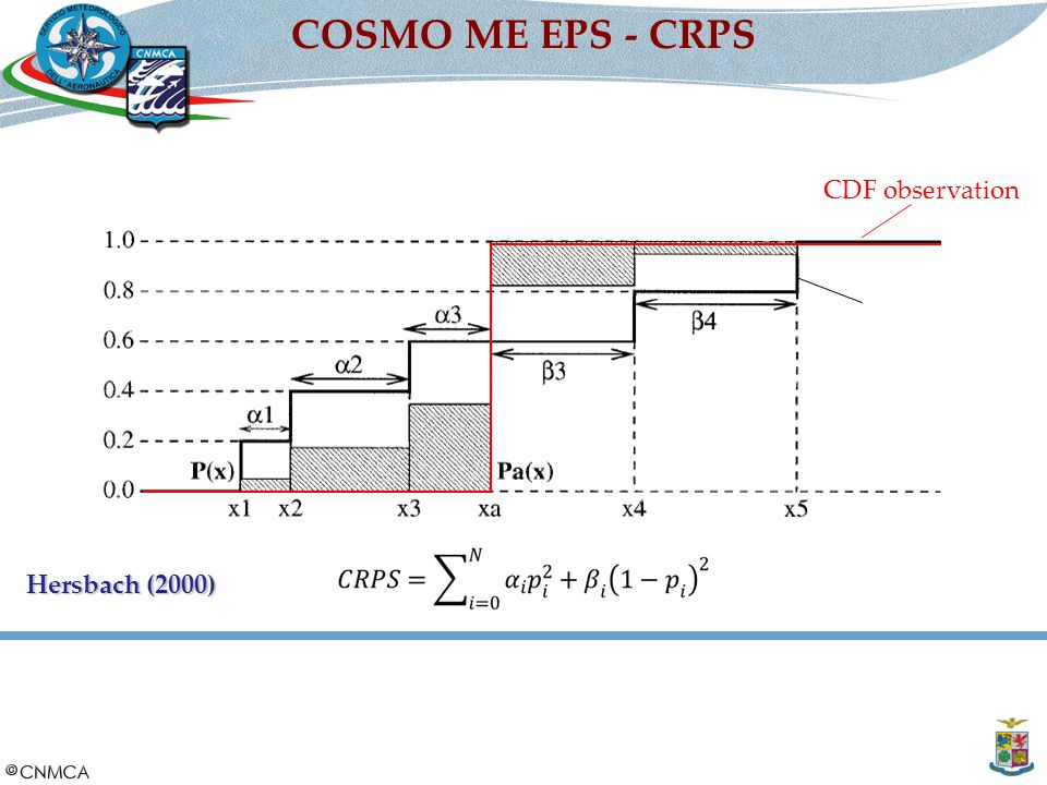 COSMO ME EPS - CRPS CDF observation CDF ensemble Hersbach (2000)