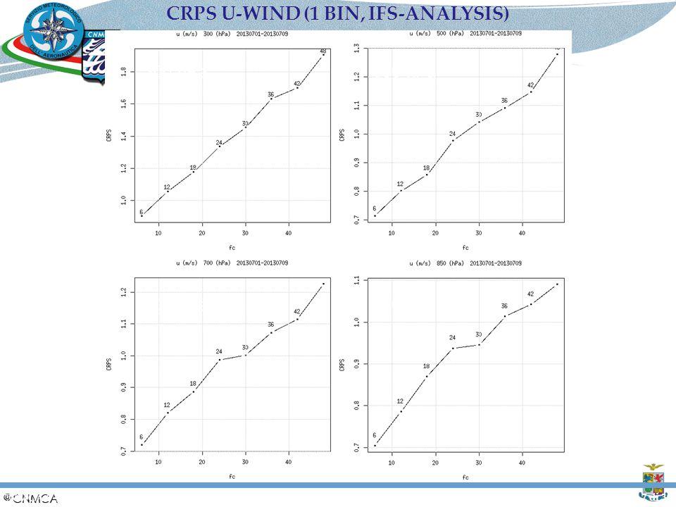 CRPS U-WIND (1 BIN, IFS-ANALYSIS)