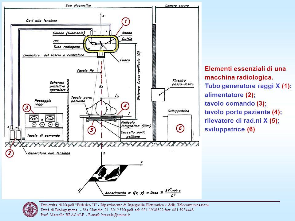 Elementi essenziali di una macchina radiologica.