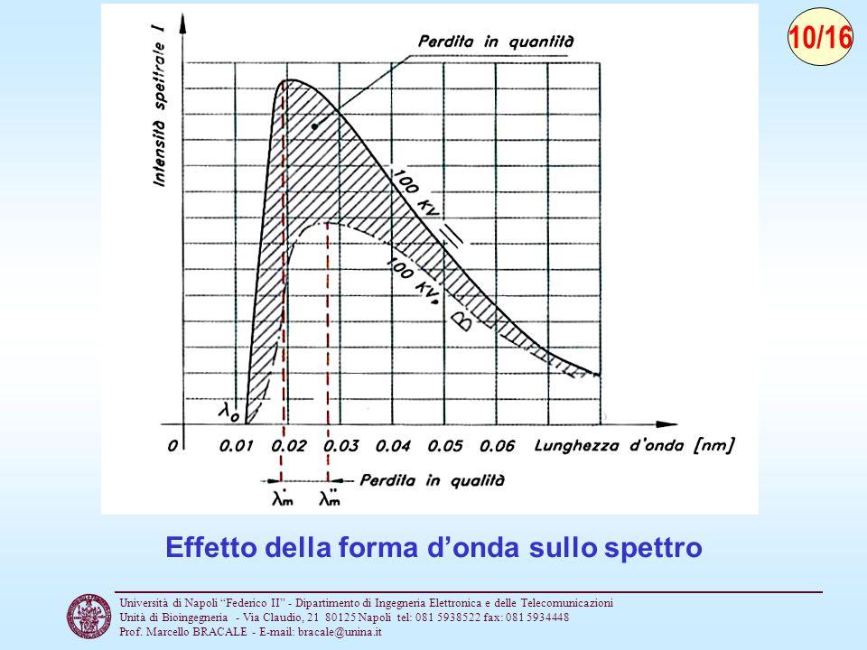 Effetto della forma d'onda sullo spettro