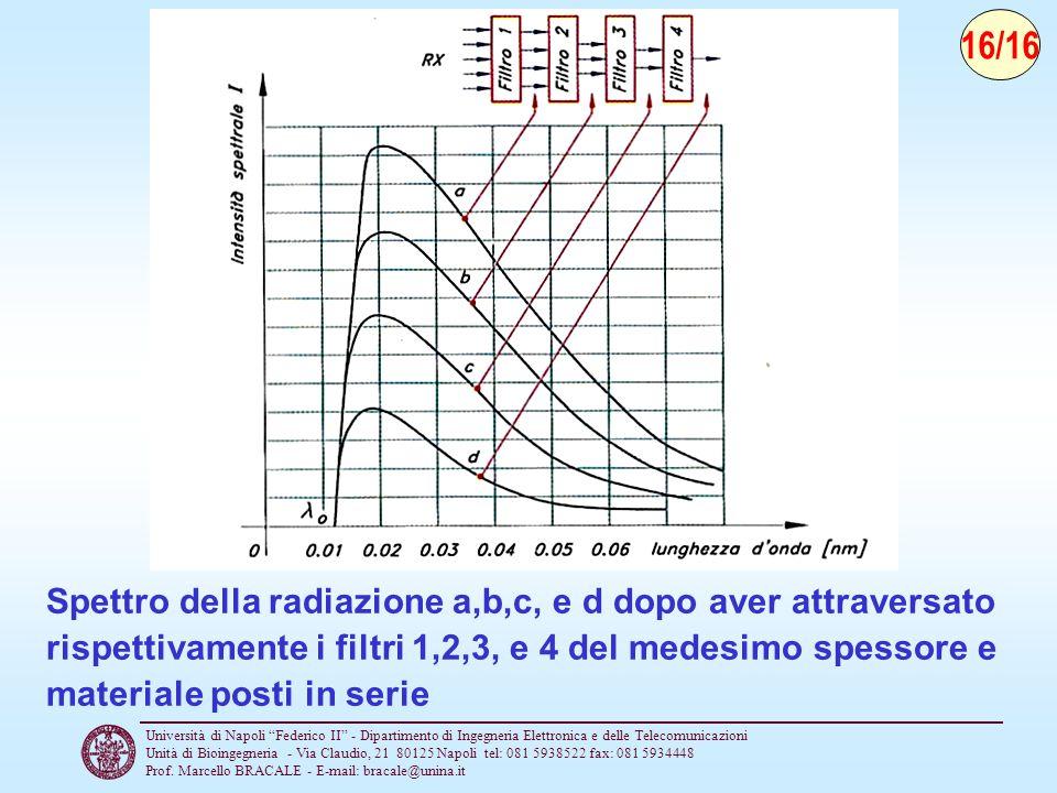 16/16 Spettro della radiazione a,b,c, e d dopo aver attraversato rispettivamente i filtri 1,2,3, e 4 del medesimo spessore e materiale posti in serie.