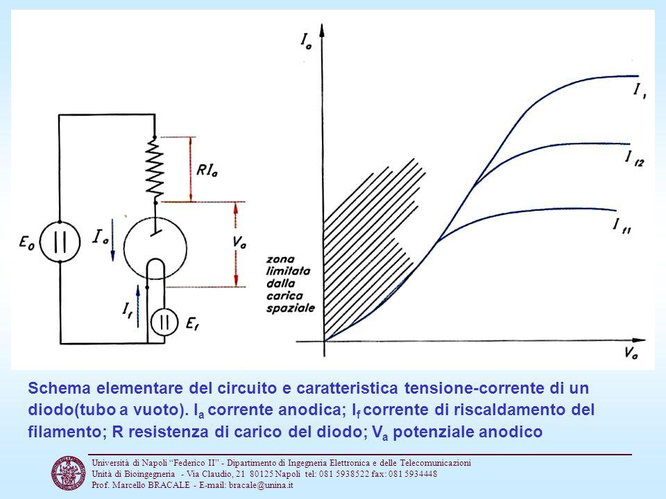 Schema elementare del circuito e caratteristica tensione-corrente di un diodo(tubo a vuoto). Ia corrente anodica; If corrente di riscaldamento del