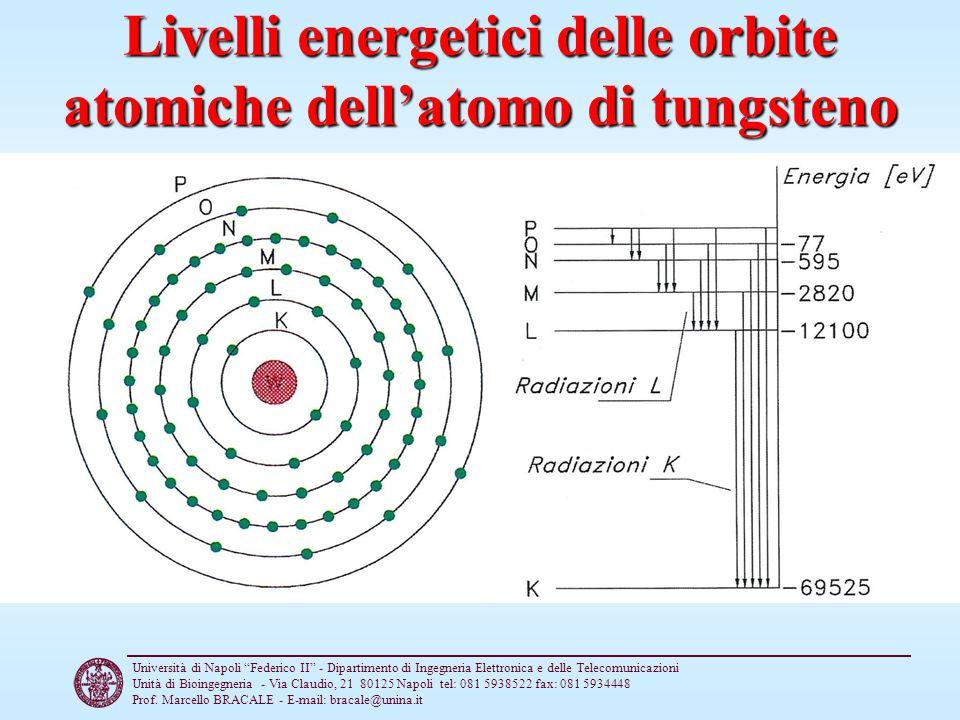 Livelli energetici delle orbite atomiche dell'atomo di tungsteno