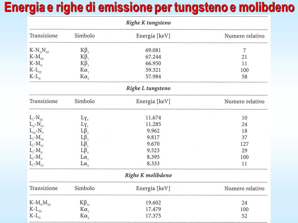 Energia e righe di emissione per tungsteno e molibdeno