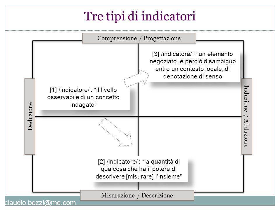 Tre tipi di indicatori Comprensione / Progettazione