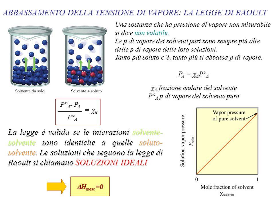 ABBASSAMENTO DELLA TENSIONE DI VAPORE: LA LEGGE DI RAOULT