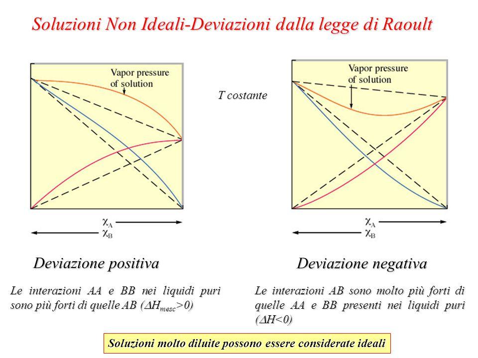 Soluzioni Non Ideali-Deviazioni dalla legge di Raoult