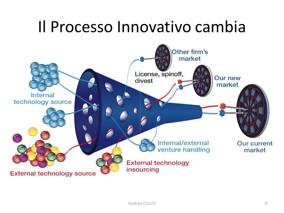 Il Processo Innovativo cambia