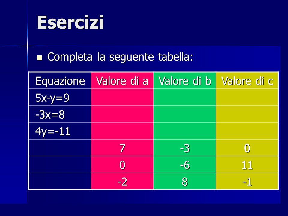 Esercizi Completa la seguente tabella: Equazione Valore di a