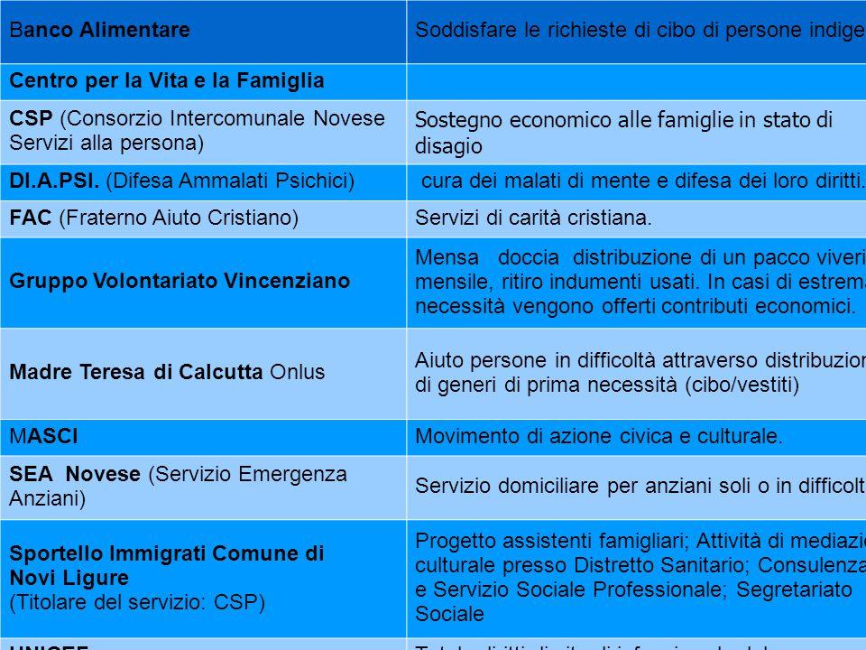 Banco Alimentare Soddisfare le richieste di cibo di persone indigenti. Centro per la Vita e la Famiglia.