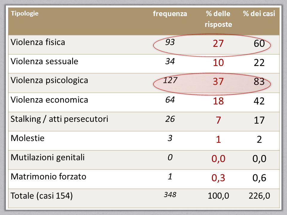 Tipologie frequenza. % delle risposte. % dei casi. Violenza fisica. 93. 27. 60. Violenza sessuale.