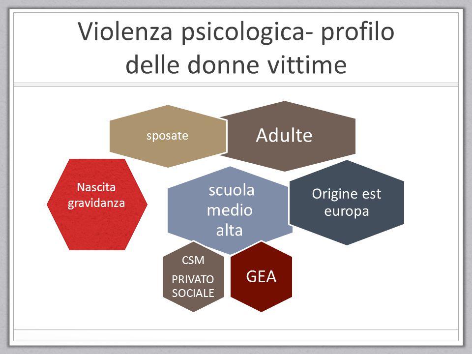 Violenza psicologica- profilo delle donne vittime