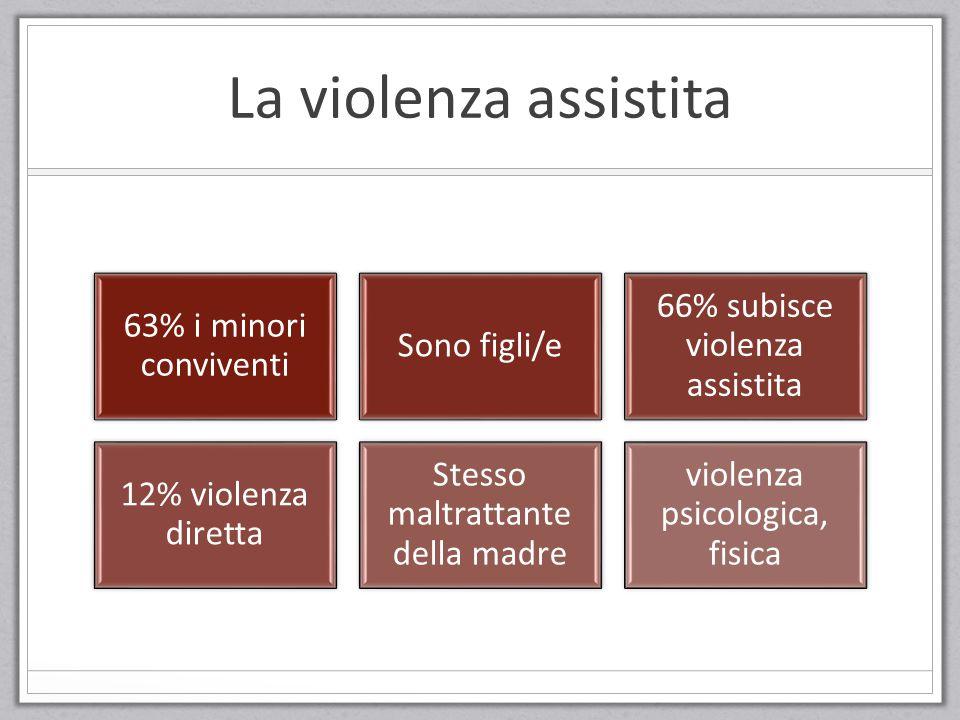 La violenza assistita 63% i minori conviventi Sono figli/e