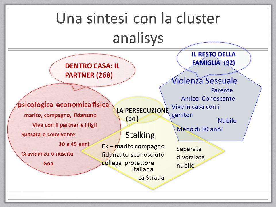 Una sintesi con la cluster analisys