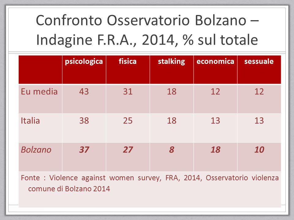 Confronto Osservatorio Bolzano – Indagine F.R.A., 2014, % sul totale