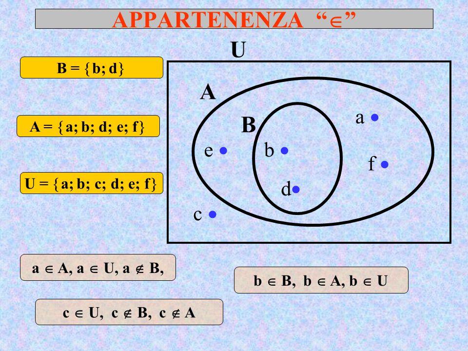 APPARTENENZA  U A B a  e  b  f  d c  B = b; d