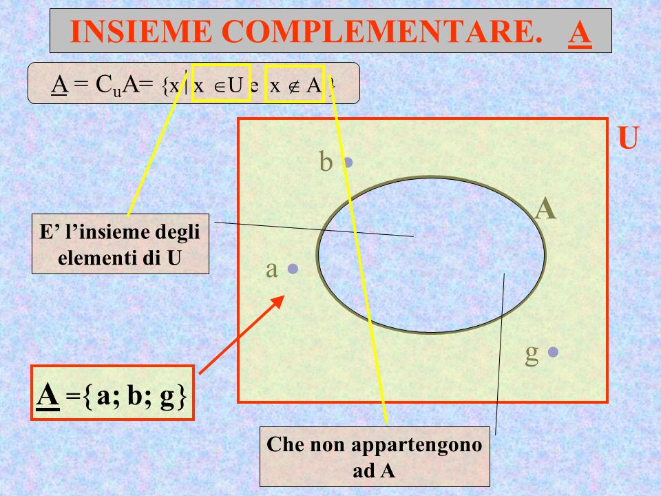INSIEME COMPLEMENTARE. A