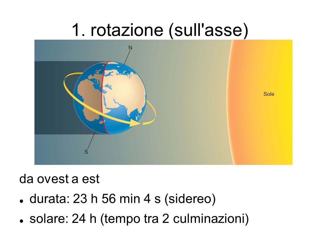 1. rotazione (sull asse) da ovest a est