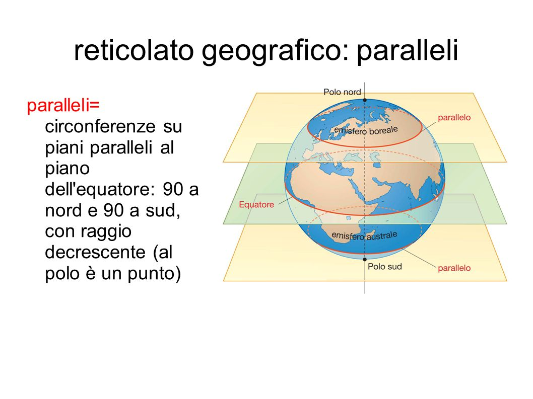 reticolato geografico: paralleli