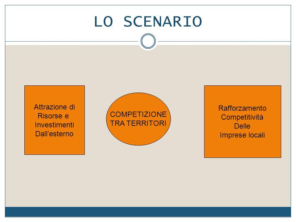 LO SCENARIO Attrazione di Rafforzamento Risorse e Competitività