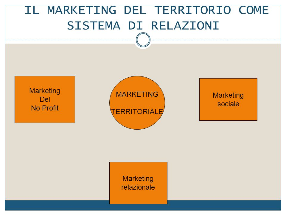 IL MARKETING DEL TERRITORIO COME SISTEMA DI RELAZIONI