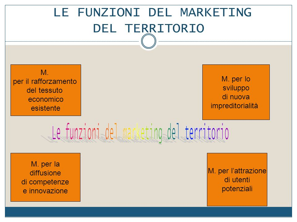 LE FUNZIONI DEL MARKETING DEL TERRITORIO