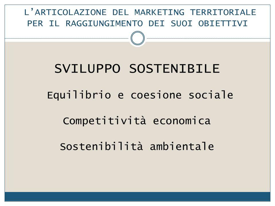 SVILUPPO SOSTENIBILE Competitività economica Sostenibilità ambientale