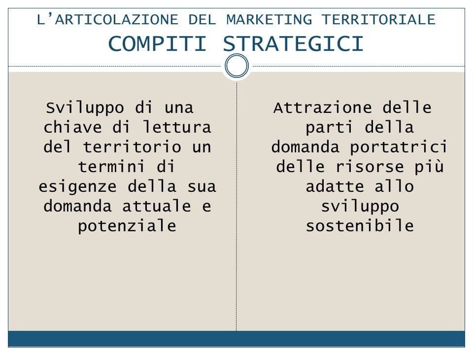L'ARTICOLAZIONE DEL MARKETING TERRITORIALE COMPITI STRATEGICI