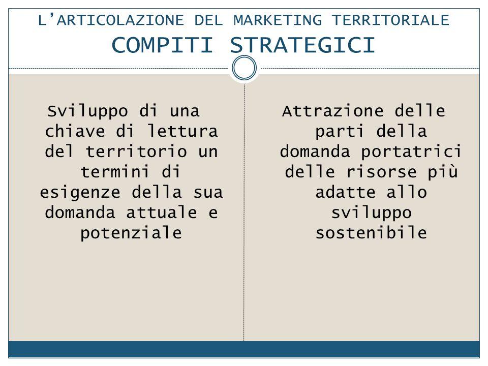 L'ARTICOLAZIONE DEL MARKETING TERRITORIALE COMPITI STRATEGICI