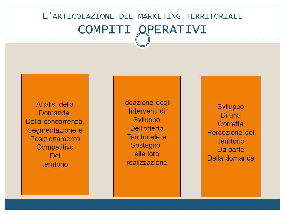 L'ARTICOLAZIONE DEL MARKETING TERRITORIALE COMPITI OPERATIVI