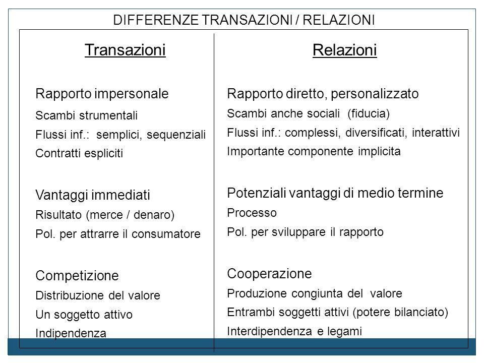 DIFFERENZE TRANSAZIONI / RELAZIONI