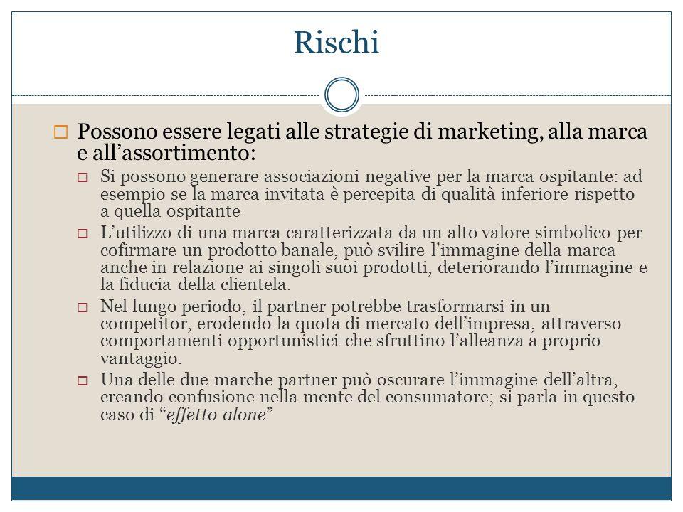 Rischi Possono essere legati alle strategie di marketing, alla marca e all'assortimento: