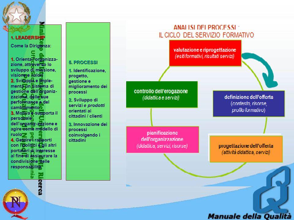 1. Identificazione, progetto, gestione e miglioramento dei processi