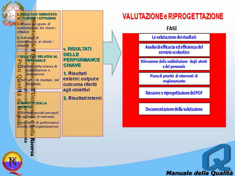1. Risultati esterni: output e outcome riferiti agli obiettivi