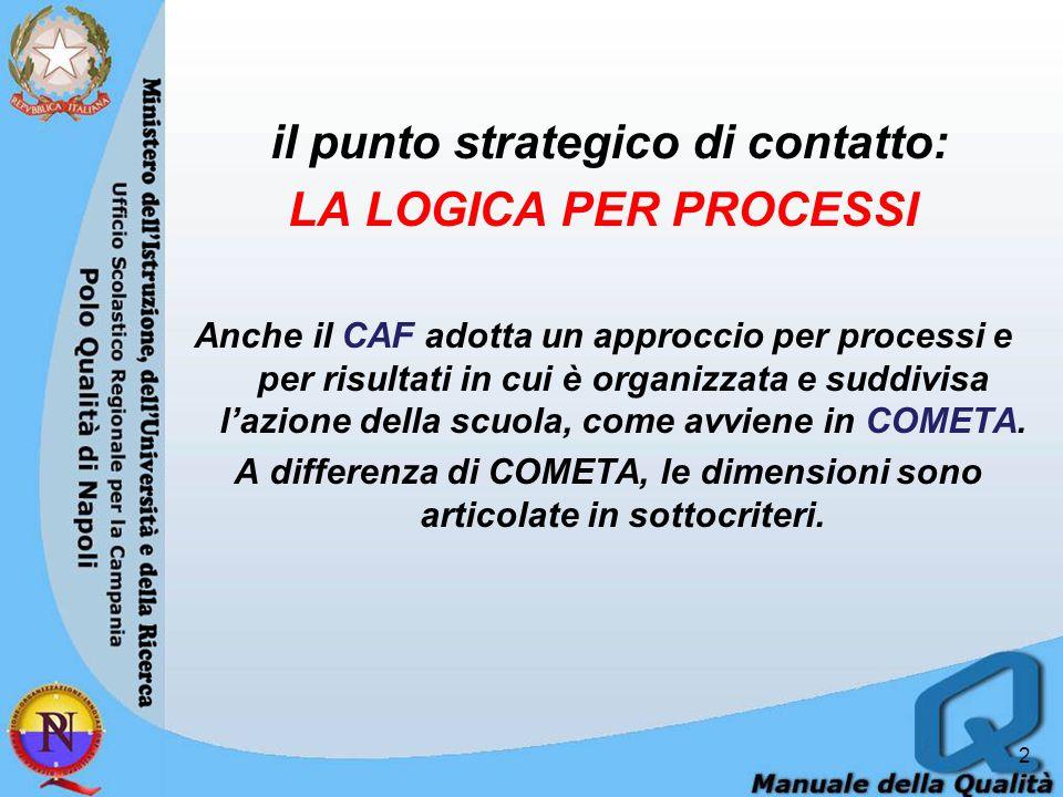il punto strategico di contatto: LA LOGICA PER PROCESSI
