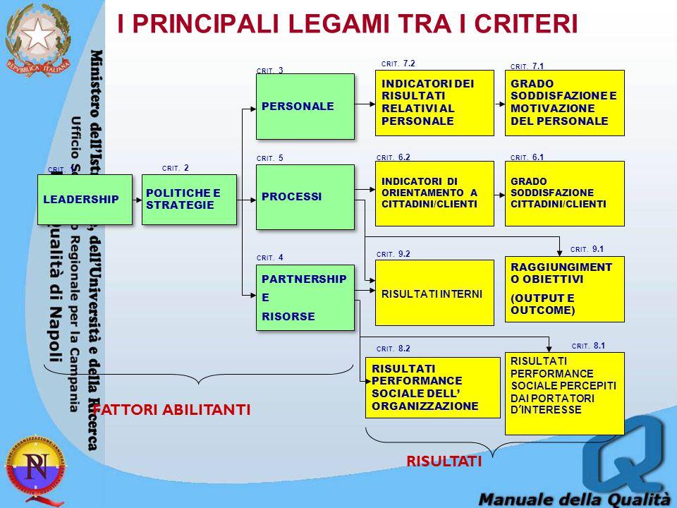 I PRINCIPALI LEGAMI TRA I CRITERI