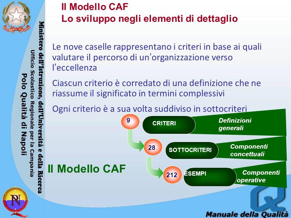 Il Modello CAF Il Modello CAF Lo sviluppo negli elementi di dettaglio