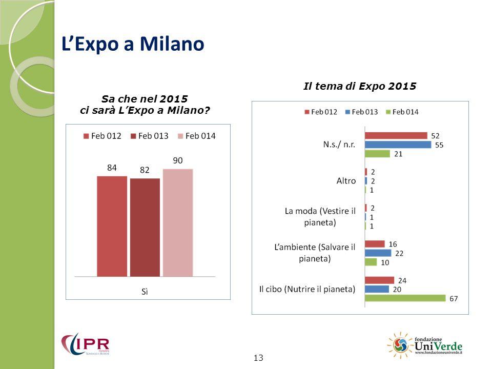 L'Expo a Milano Il tema di Expo 2015 Sa che nel 2015
