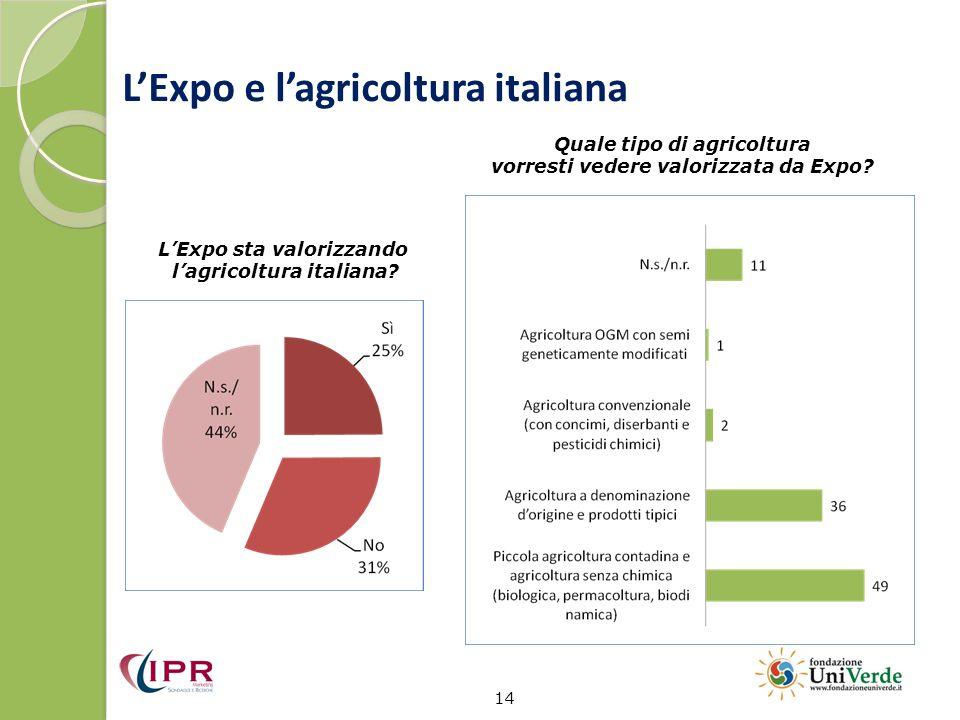 L'Expo e l'agricoltura italiana
