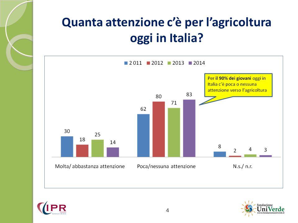 Quanta attenzione c'è per l'agricoltura oggi in Italia