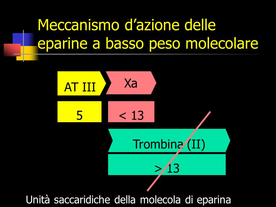 Meccanismo d'azione delle eparine a basso peso molecolare