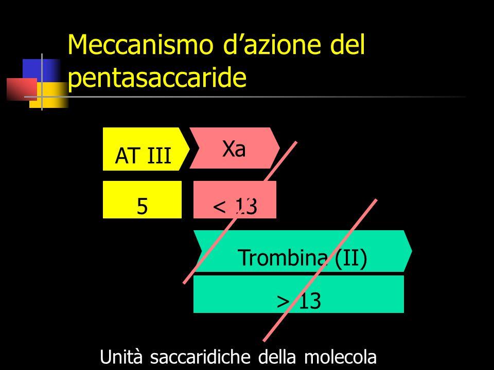 Meccanismo d'azione del pentasaccaride