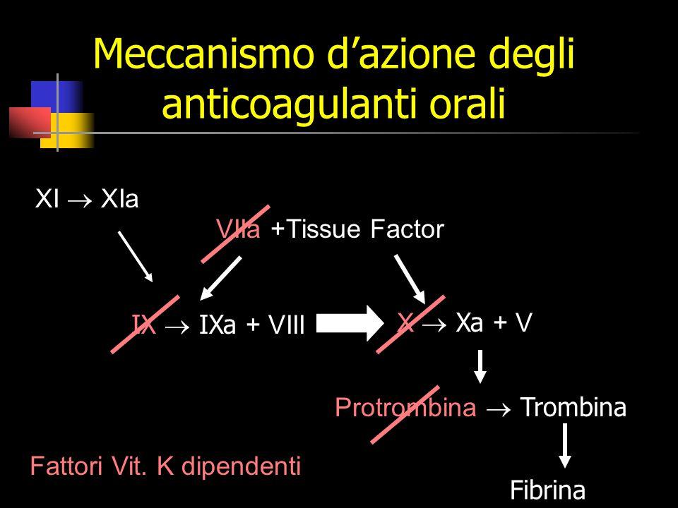 Meccanismo d'azione degli anticoagulanti orali