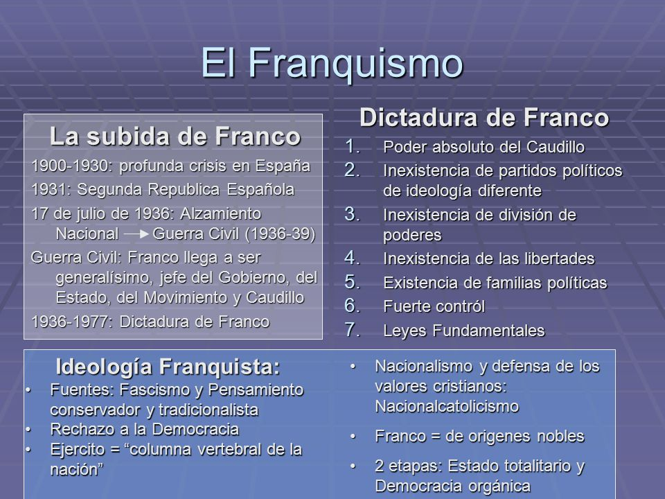 Ideología Franquista: