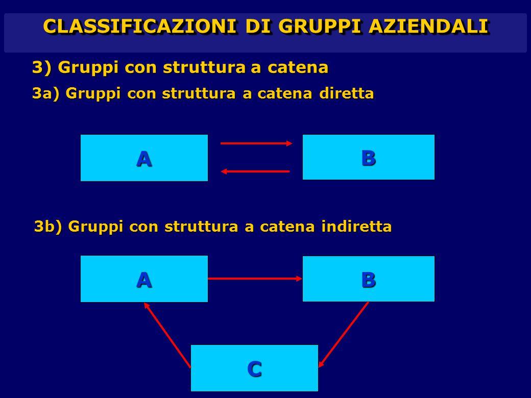 CLASSIFICAZIONI DI GRUPPI AZIENDALI