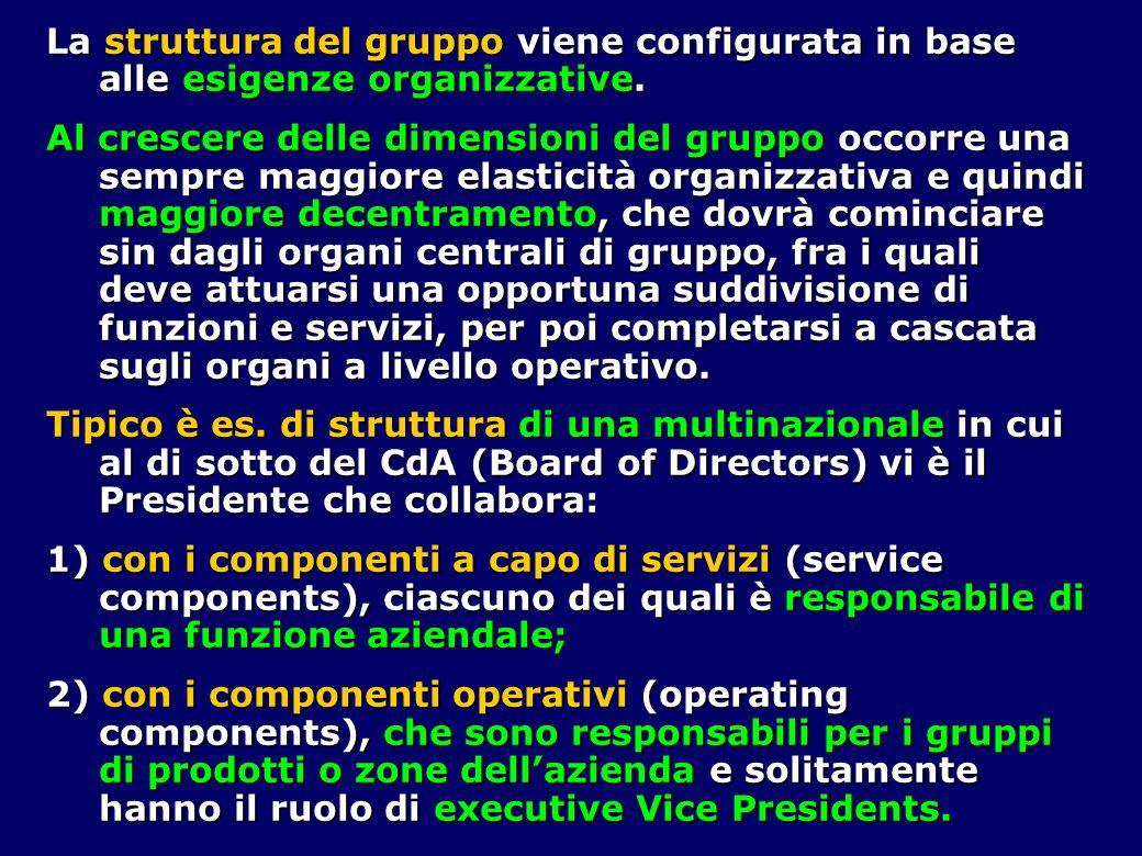 La struttura del gruppo viene configurata in base alle esigenze organizzative.
