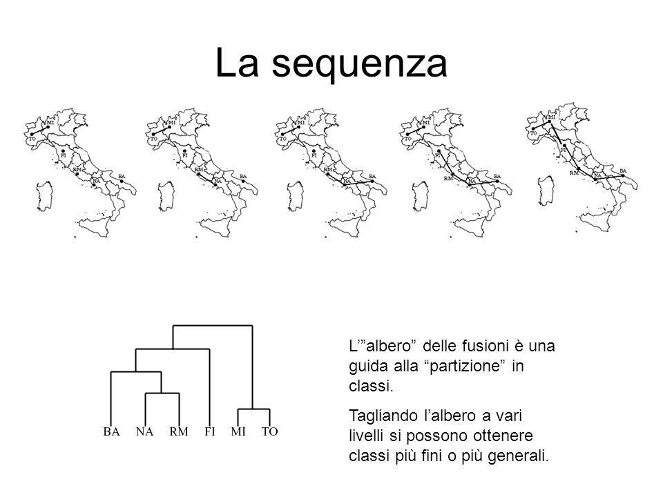 La sequenza L' albero delle fusioni è una guida alla partizione in classi.