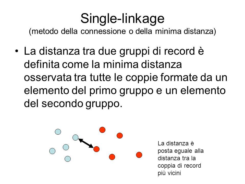 Single-linkage (metodo della connessione o della minima distanza)